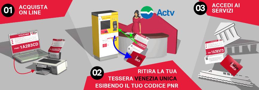 city pass venezia